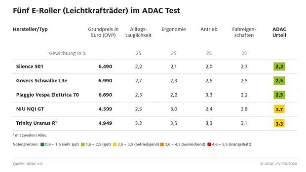 ADAC Test Elektroroller 125 A1