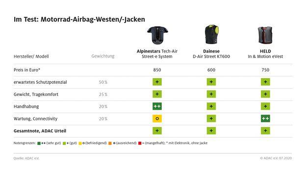 Airbag-Westen für Motorradfahrer im ADAC-Test.