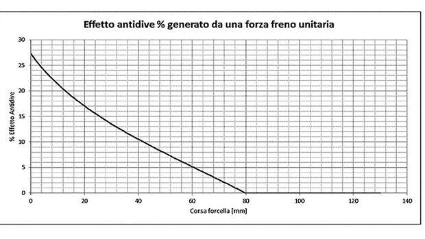 Aprilia Patent Anti Dive