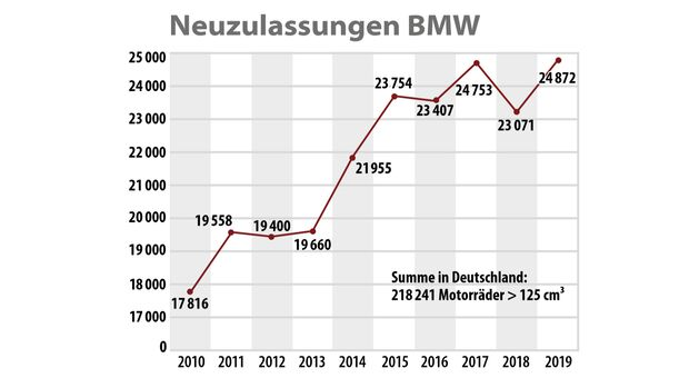 BMW-Neuzulassungen zwischen 2010 und 2019.