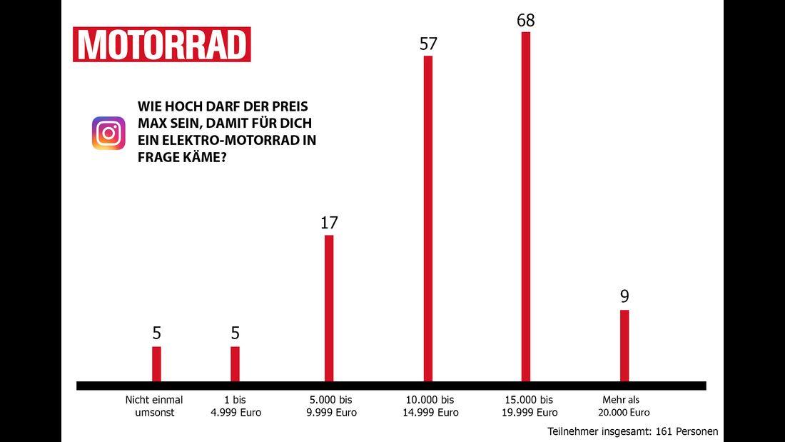 Diagramm: Wie viel darf ein Elektromotorrad maximal kosten?