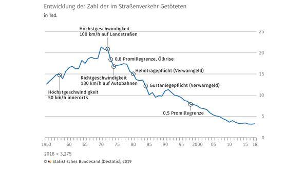Entwicklung der Zahl der im Straßenverkehr getöteten Menschen.