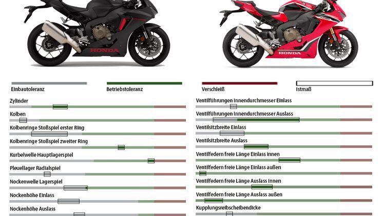 Lenkanschlag Schützer Honda CBR 1000 RA Fireblade ABS