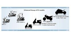 Honda Motorrad Elektrofahrplan 2040