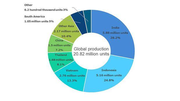 Honda Produktionszahlen 2019 Diagramm