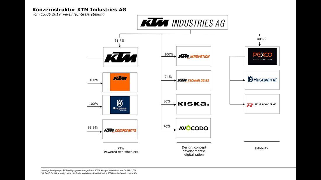 KTM Konzernstruktur
