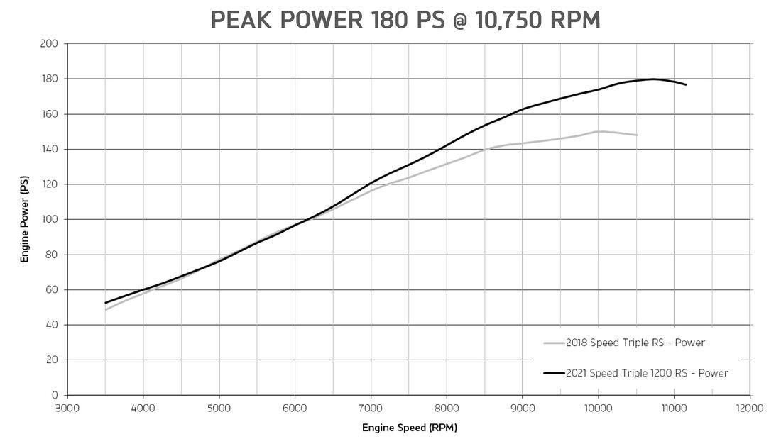 Leistungskurven Triumph Speed Triple 1200 RS