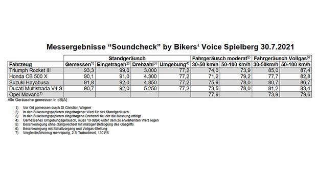 Messergebnissse Soundcheck Bikers' Voice Geräuschmessung