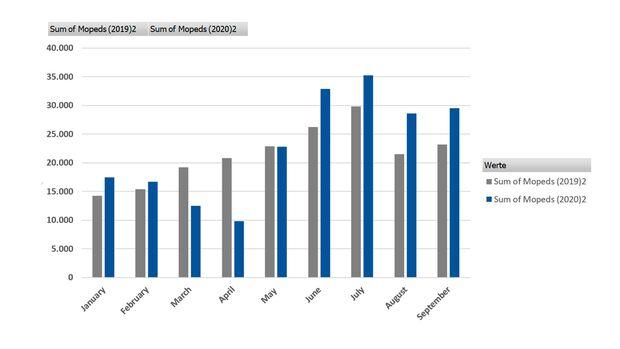 Mopedmarkt  Europa Neuzulassungen Satistik Diagramm