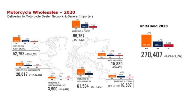 Pierer Mobility Absatz 2020 KTM