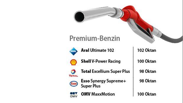 Ratgeber Benzin