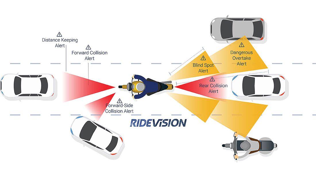 Ride Vision Test