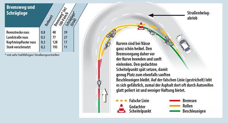 Sie befahren eine kurve einmal mit 30 kmh und einmal mit 60 kmh wie ändert sich dabei die fliehkraft